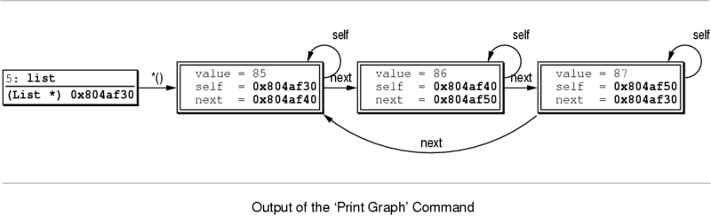 Printing the Graph