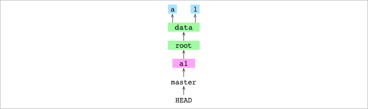 `HEAD` pointing at `master` and `master` pointing at the `a1` commit