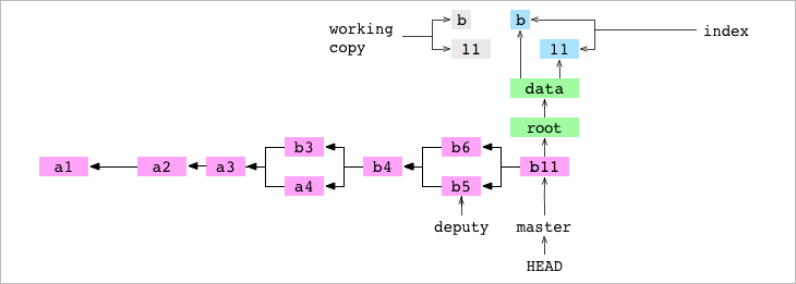 The working copy, index, `b11` commit and its tree graph