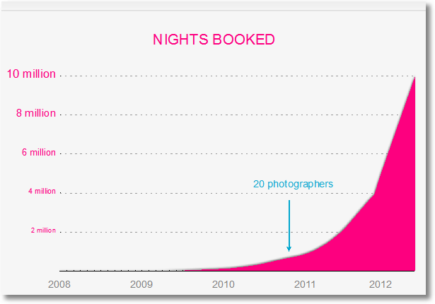 airbnb_nights_booked-1